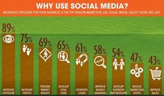 Why should you use social media for your business? #SocialMedia #SocialMediaMarketing #SocialMediaOptimization