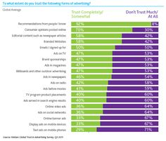 92% of people say they trust recommendations from friends and family above all other forms of advertising @ShopGab #Nielsen #socialshopping