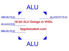 RTL Schematic of 16-bit ALU