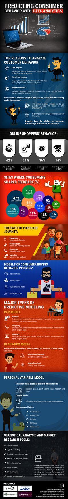 Infographic: Predicting Consumer Behavior with Data Analytics - Dot Com Infoway Customer Behaviour, Consumer Behaviour, Behavioral Economics, Business Intelligence, Data Analytics, Futurism, Counselling, Data Science, Customer Experience