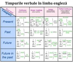 Veți avea nevoie numai de două lucruri pentru o engleză perfectă: 10 minute pe zi și acest tabel al timpurilor verbale. - Fasingur English Speaking Skills, Teaching English Grammar, English Grammar Worksheets, English Writing Skills, English Vocabulary Words, Learn English Words, English Phrases, English Language Learning, English Study