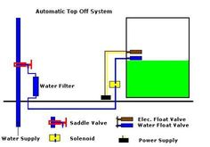 Diy Automatic Tank Or Sump Top Off