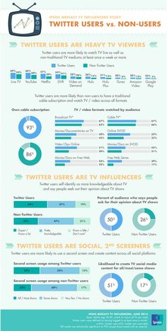 "NEW @IpsosMediaCT TV study: https://blog.twitter.com/2014/study-tv-s-tastemakers-are-on-twitter… ""Twitter users are TV influencers across every measure analyzed"""