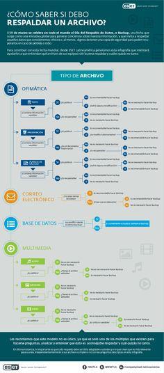 ¿Cómo saber cuando realizar copias de respaldo de los archivos? via ESET. || #infografias #archivos #backup