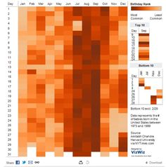 25 great data visualizations made with Tableau Public