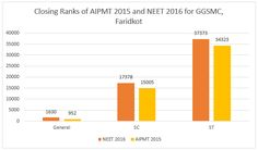 Horizontal Bar Graph Showing Closing Rank For Neet  And Aipmt