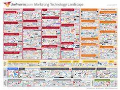 Marketing Technology Landscape Supergraphic (2015)