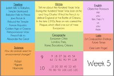And Here We Go!: Cycle 2 Memory Work Flip Chart Preview