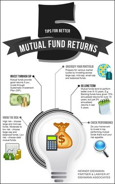 5 Tips for Better Mutual Fund Returns -  For additional information to help you choose the best mutual funds to invest in, go to https://hennerdiekmann.wordpress.com/2016/10/01/4-steps-to-choosing-the-best-mutual-fund.