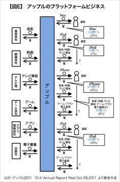 第4回 ピクト図で分かる「優れたビジネスモデルの特徴」 (5ページ目):日経ビジネスオンライン