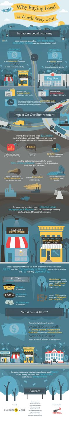 Why Buying Local is Worth Every Cent Infographic