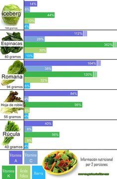 como escoger las verduras más nutritivas: el caso de la lechuga. megustaestarbien