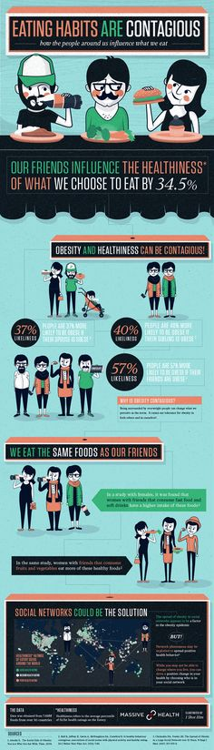 INFOGRAPHIC: Eating habits are contagious. How the people around us influence what we eat.