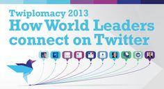 Twiplomacy, herramienta para ver actividad de líderes en redes sociales #politica #creaticinnova #utilparaperiodistas. Más en http://www.clasesdeperiodismo.com/2013/07/24/revisa-twiplomacy-para-conocer-la-actividad-de-los-lideres-mundiales-en-twitter/