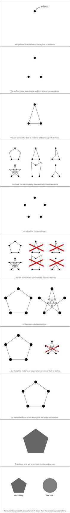 Theory vs. Truth.