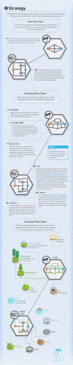 The Visual Guide for Multiplayer Level Design, Bobby Ross. Chapter 1: Strategy   http://bobbyross.com/blog/2014/6/29/the-visual-guide-for-multiplayer-level-design