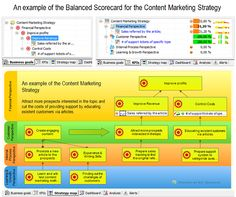 Examples of real Balanced Scorecard projects