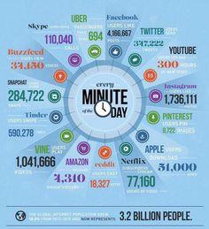 Every minute: 4.1m @facebook 1.7m @instagram 1m @vine 347k @twitter  10k @Pinterest 300 hrs @YouTube 694 @Uber rides