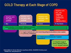 COPD-Gold's Staging