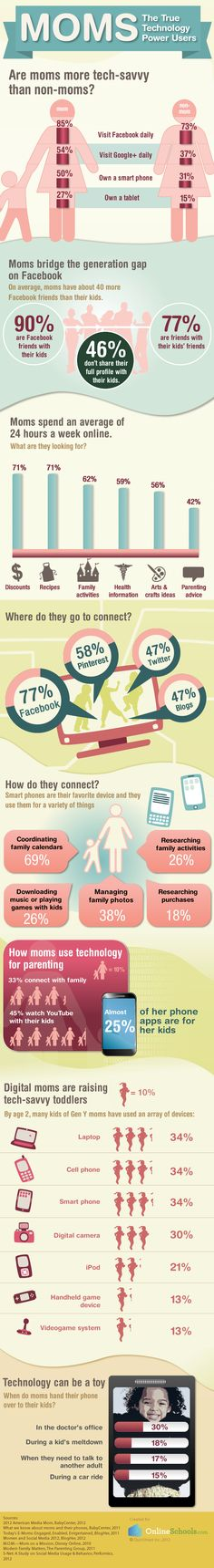 Moms: The True Technology Power Users #infographic