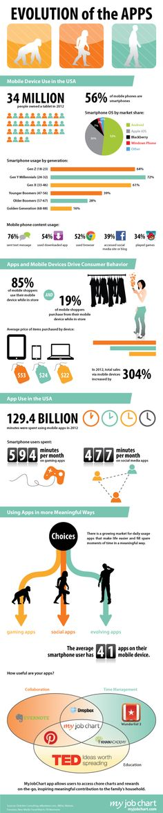 La evolución de las APPS #infografia #software