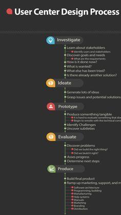 La siguiente es una recopilación de diferentes imágenes e infografías en las cuales se habla de temas como: UX en móviles, arquitectura de información, buenas prácticas de usabilidad, retorno de inversión de UX, factores de éxito, diferencias entre interfaz de usuario y UX en general.                               Si quieren ver más infografías sobre UX, lo pueden hacer en mi tablero sobre UX de Pinterest , hasta el momento tiene algo más de 300 pines por loc ual hay mucha más información…