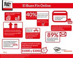 El Buen Fin online (México) #infografia #infographic #ecommerce