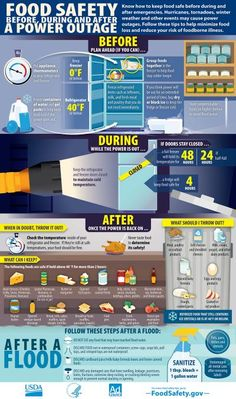 Whether you lose power from a hurricane, wind storm, downed tree, or flood, food safety during severe weather is important. If your power goes out, you should know how to keep the food in your refrigerator and freezer safe.  Follow these easy steps to save money and keep your family safe from food poisoning.
