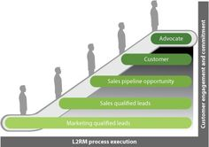 Forget the Funnel! Introducing a New Metaphor for Lead to Revenue Process Management | Forrester Blogs