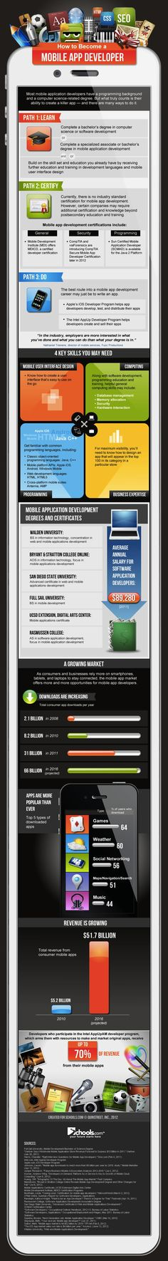 How to become a Mobile APP Developer #Tech #Infographic