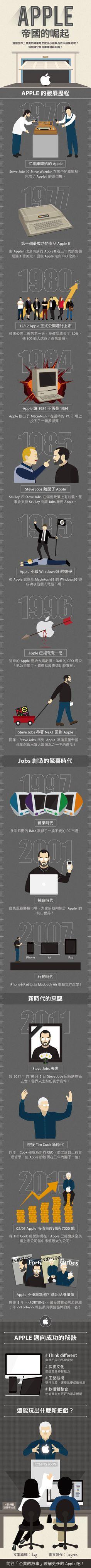 Apple 帝國的崛起 #Apple #business #management