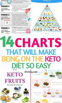 Keto charts are an absolute necessity when starting the ketogenic diet. These keto diet charts will make you into an expert in no time! Cyclical Ketogenic Diet, Ketogenic Diet Meal Plan, Ketogenic Diet For Beginners, Keto Diet For Beginners, Keto Diet Plan, Ketogenic Recipes, Keto Recipes, Keto Meal, Easy Recipes