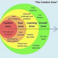 Comfort zone, Fear zone, Learning zone, Growth zone – Best Quotes images in 2019 Life Skills, Life Lessons, Systemisches Coaching, Life Coaching Tools, Leadership, Self Improvement Tips, Emotional Intelligence, Critical Thinking, Self Development