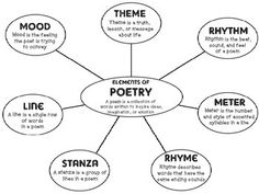 ELEMENTS OF POETRY ANCHOR CHART AND VOCABULARY CARDS FOR INTERACTIVE NOTEBOOK