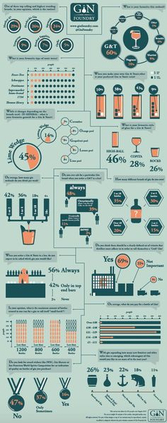 Spiritsfully likes great  infographics that complete its classes like another great ginfographic from Gin Foundry!