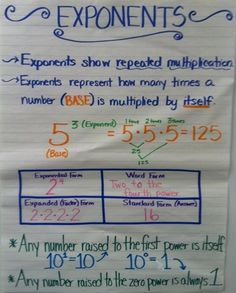 exponents anchor chart - Google Search