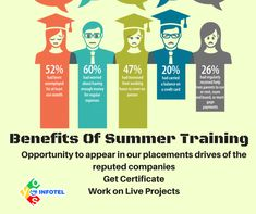 Know benefits of #summertraining...Build your career by a #summerinternship offer by #OYSInfotel #getplacements #getjobs #besttraining #trainingandinternship #students #engineers