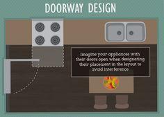 Doorway Design- Kitchen Layout