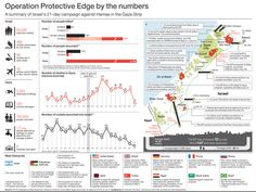 C2 - Operation Protective Edge - by numbers.