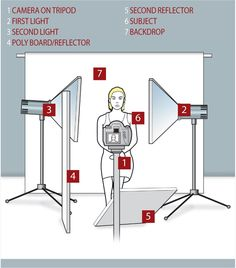 Studio lighting setups made easy: a simple arrangement for maximum results