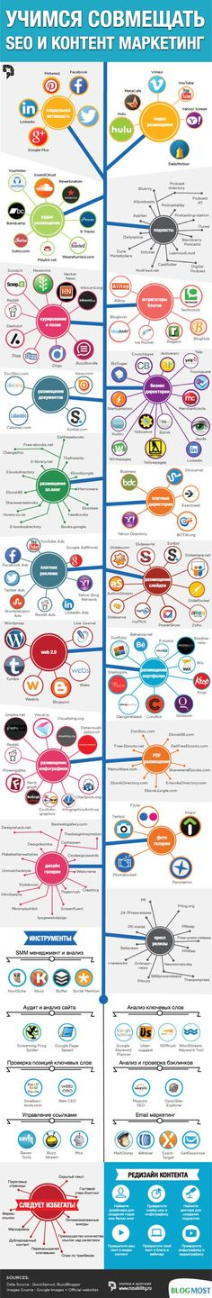 Как совместить SEO и контент-маркетинг?  Как мы и говорили выше, контент-маркетинг отлично работает в связке в SEO. Вопрос — как их совместить?