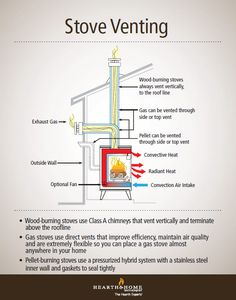 Gas, wood and pellet stoves have different venting systems, so before buying a new stove, it's good to understand how the various types vent to the outdoors. #Infographic
