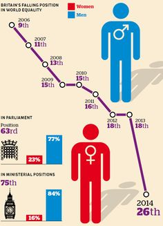 This is how the UK ranks on gender equality #Infographic