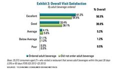 The type of adult beverage ordered also connects to higher levels of overall satisfaction with the restaurant.  Nearly two-thirds of people ...