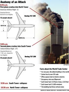 Graphics and images are © The Washington Post. Click on the graphics for a larger image. On September 11, 2001 terrorists attack the World Trade Center towers in New York City.