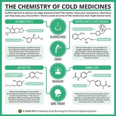 Periodic Graphics: The Chemistry Of Cold Medicines http://cen.acs.org/content/dam/cen/static/09345-scitech3.pdf