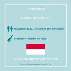 2nd smallest country in the world, population 30,535, 60% immigrants. Happy National Day #Monaco! #diplomacydata