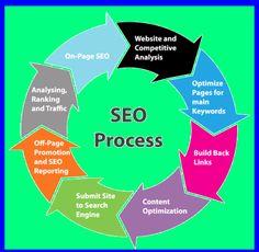 what is search engine optimization #SEO #digitalmarketing #socialmediamarketing