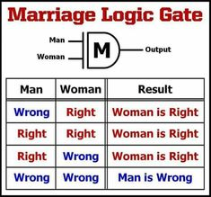 That's why I studied electrical, logic AND gate, woman is a logic off.