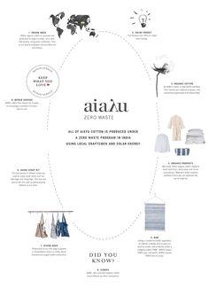 "AIAYU ""Zero Waste""  - how we work | Scandinavia Standard"